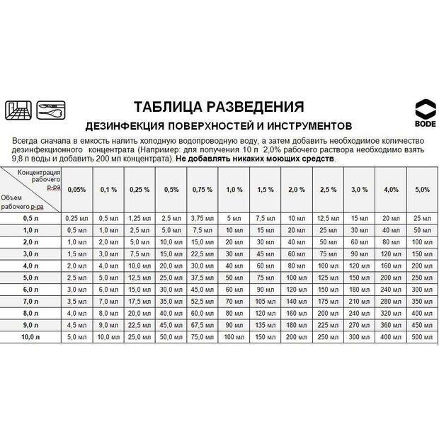 Бланидас Актив - средство для дезинфекции хирургических инструментов, 1л